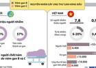 """[Infographic] Viêm gan virus - """"kẻ giết người thầm lặng"""""""