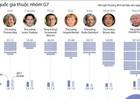 """[Infographic] """"Cân đo"""" tiềm lực kinh tế của các nước thuộc nhóm G7"""