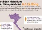 [Infographic]: Một bệnh nhân được bảo hiểm y tế trả 4,5 tỷ đồng