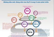 MyTV trên hành trình 9 năm gây dựng niềm tin