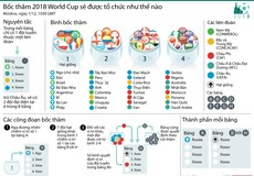 [Infographics] Bốc thăm World Cup 2018 sẽ được tổ chức như thế nào?