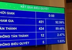 QH thông qua Nghị quyết điều chỉnh kế hoạch đầu tư công trung hạn giai đoạn 2016-2020