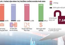 [Infographic] Chứng khoán phái sinh ngày càng thu hút nhà đầu tư