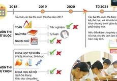 [Infographic] Lộ trình kỳ thi THPT Quốc gia, tuyển sinh đại học và cao đẳng