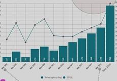 [Infographic] Quy mô thị trường cổ phiếu tăng gần 3 lần sau 10 năm