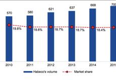 Nếu Carlsberg có được Habeco, trật tự thị trường bia sẽ được chia lại?