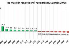 Phiên 29/5: Gần 10 triệu USD đã được khối ngoại bơm ròng vào ROS trong 2 phiên