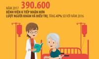 [Infographic] 70% bệnh nhân ung thư khám, điều trị ở giai đoạn muộn