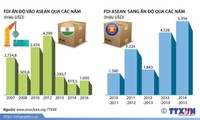[Infographic] Hợp tác kinh tế ASEAN-Ấn Độ không ngừng phát triển