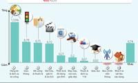 [Infographic] Chỉ số giá tiêu dùng tháng Hai tăng 0,73%