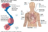 [Infographic] Triệu chứng và các biện pháp phòng bệnh sốt rét