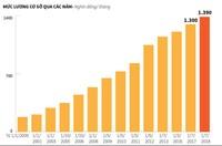 [Infographic] Sắp tăng lương cơ sở lên 1,39 triệu đồng mỗi tháng