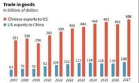 Ông Trump phê chuẩn việc áp thuế hàng hóa Trung Quốc