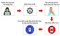 35.000 smartphone tại Việt Nam nhiễm virus đánh cắp mật khẩu Facebook