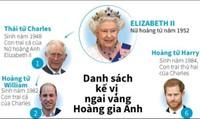 Danh sách kế vị ngai vàng Hoàng gia Anh