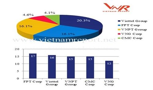 Top 5 DN công nghệ thông tin và viễn thông uy tín năm 2018 (Nguồn: Vietnam Report)
