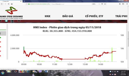 241 lệnh giao dịch trong ngày đầu triển khai phiên khớp lệnh sau giờ tại HNX