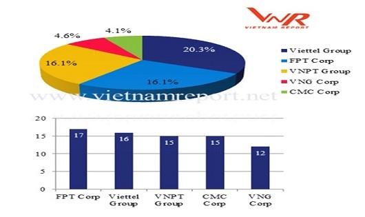 VNPT, Viettel, VNG lọt Top doanh nghiệp công nghệ Việt Nam uy tín năm 2018