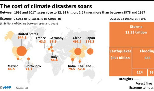 Tổn thất do thiên tai và biến đổi khí hậu tăng vọt