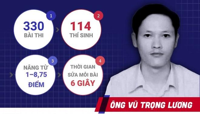 Ông Vũ Trọng Lương là ai?