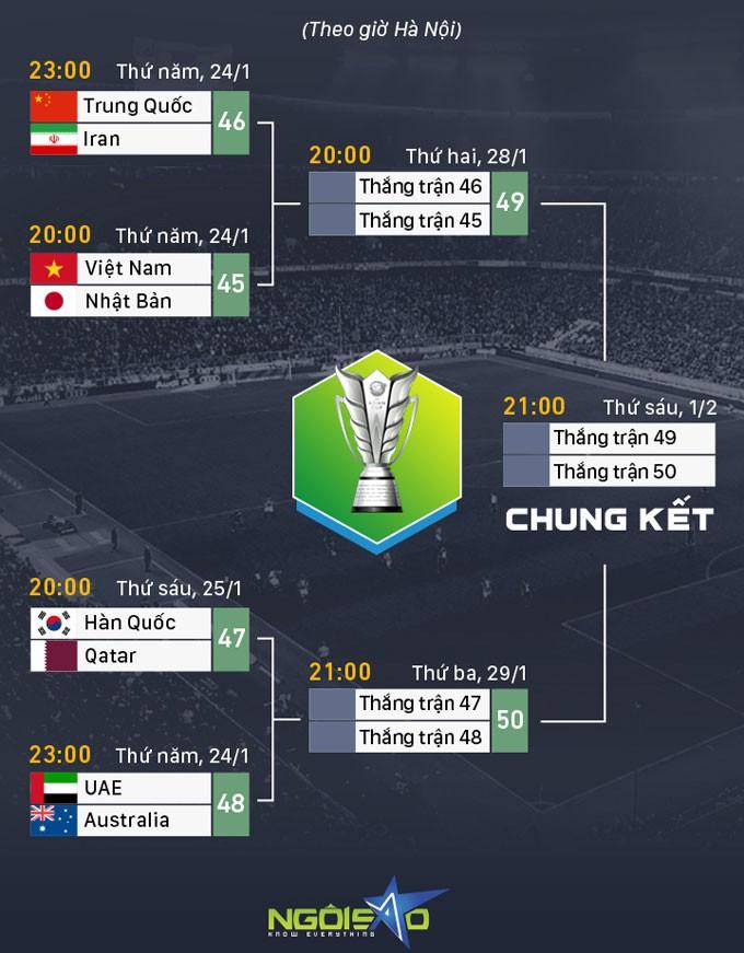 Lịch thi đấu Asian Cup 2019.
