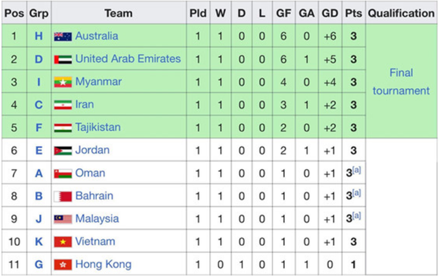 U23 Việt Nam cần kết quả thế nào trước Thái Lan để giành vé dự giải châu Á? - 3