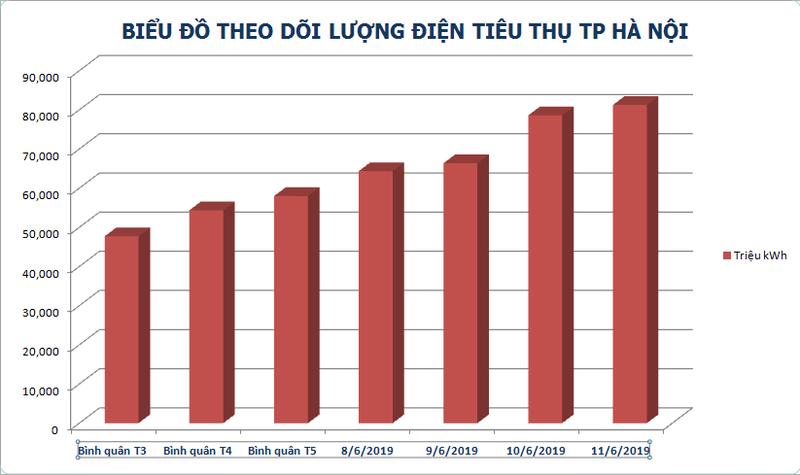 Hà Nội: Lượng điện tiêu thụ tăng cao cùng nắng nóng